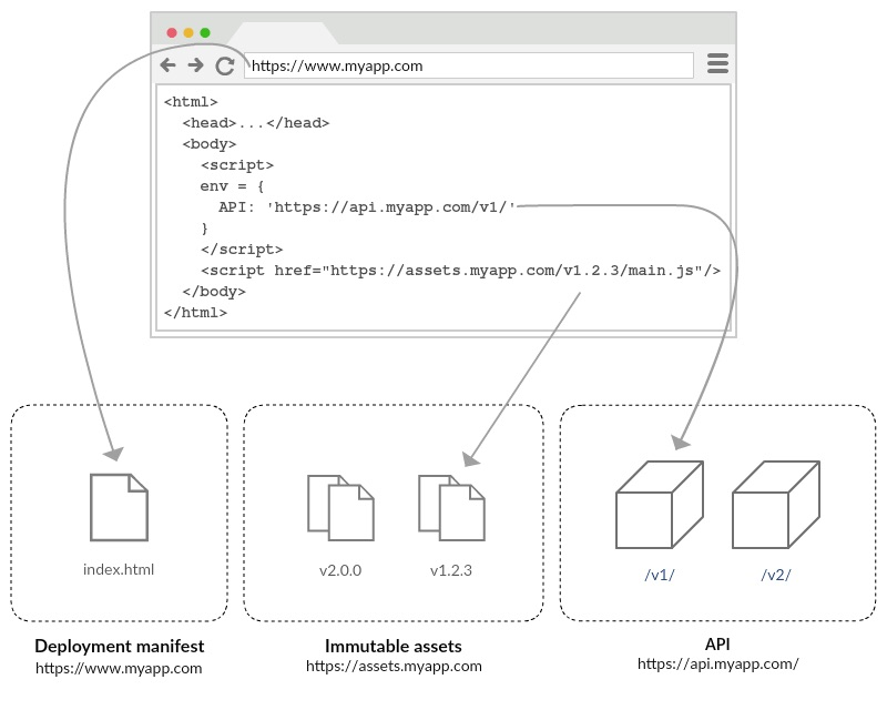 Risk Free Deployments With Immutable Web Apps Meltwater