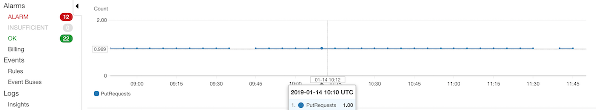 Monitoring your System's Heartbeat using Cloudwatch - Meltwater