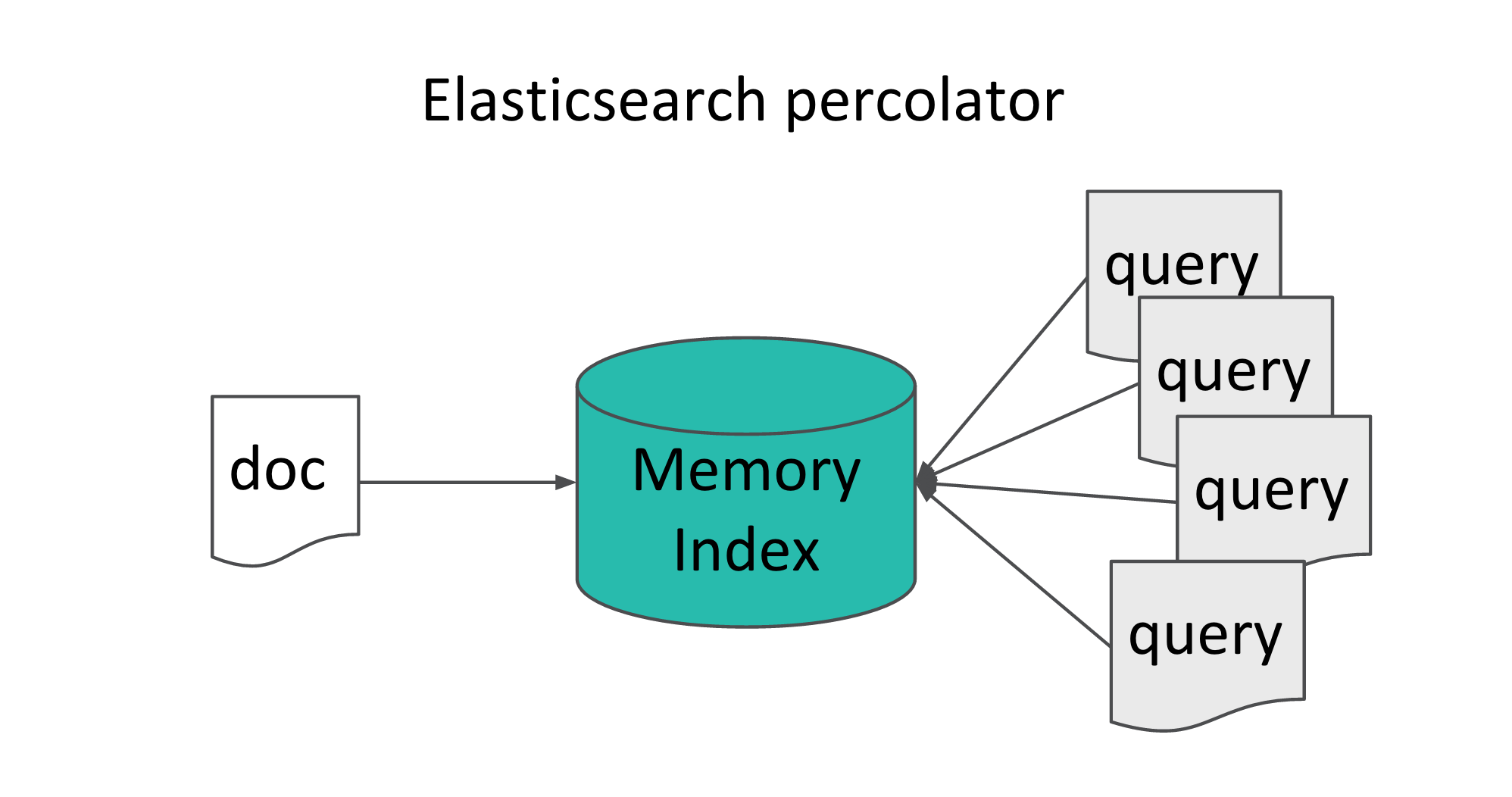Supercharging the Elasticsearch Percolator - Meltwater