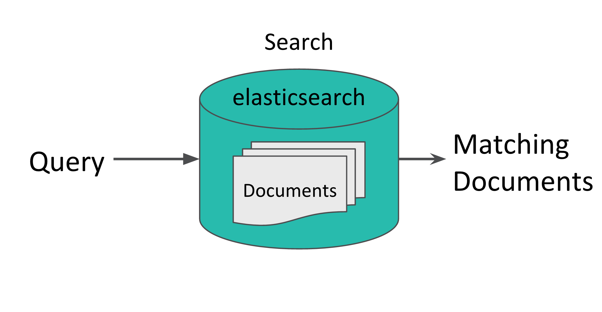 Supercharging the Elasticsearch Percolator - Meltwater Engineering Blog