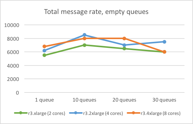 Getting the most out of your RabbitMQ cluster - Meltwater